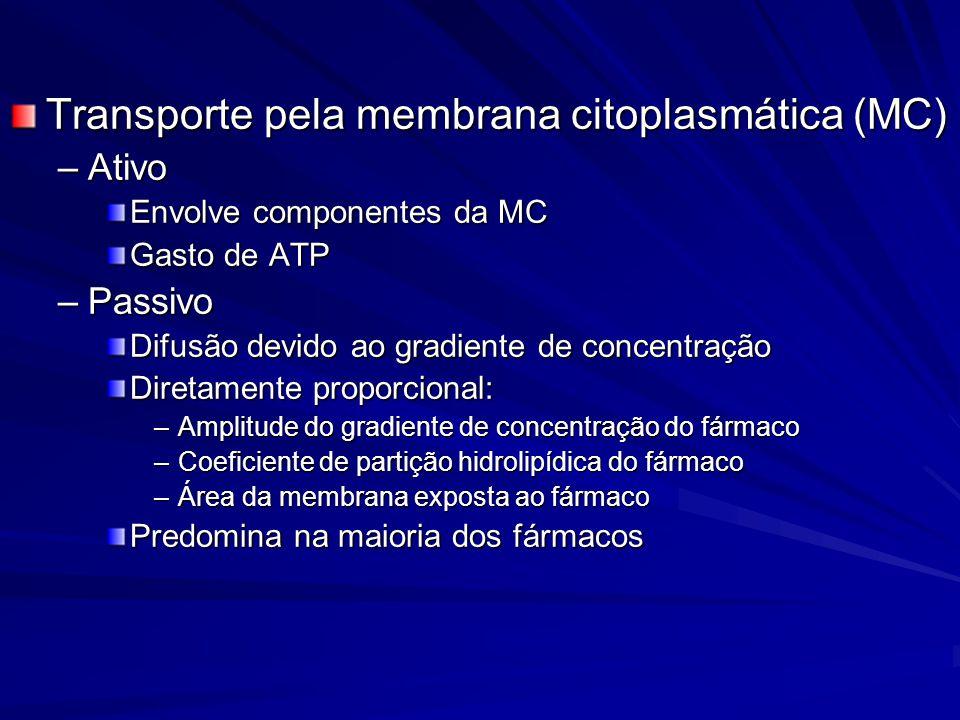 Transporte pela membrana citoplasmática (MC) –Ativo Envolve componentes da MC Gasto de ATP –Passivo Difusão devido ao gradiente de concentração Direta