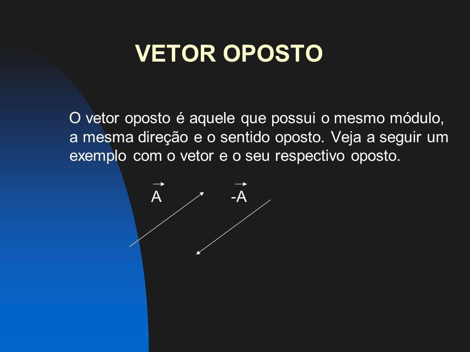 VETOR OPOSTO O vetor oposto é aquele que possui o mesmo módulo, a mesma direção e o sentido oposto.