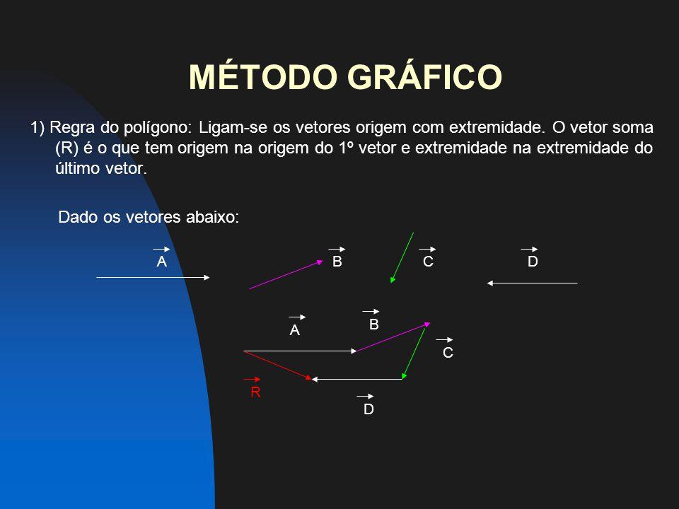 MÉTODO GRÁFICO 1) Regra do polígono: Ligam-se os vetores origem com extremidade.