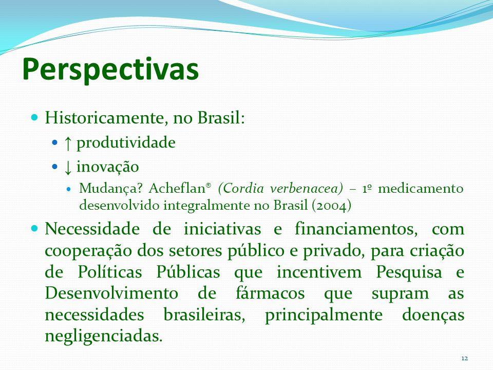 Perspectivas Historicamente, no Brasil: produtividade inovação Mudança? Acheflan® (Cordia verbenacea) – 1º medicamento desenvolvido integralmente no B