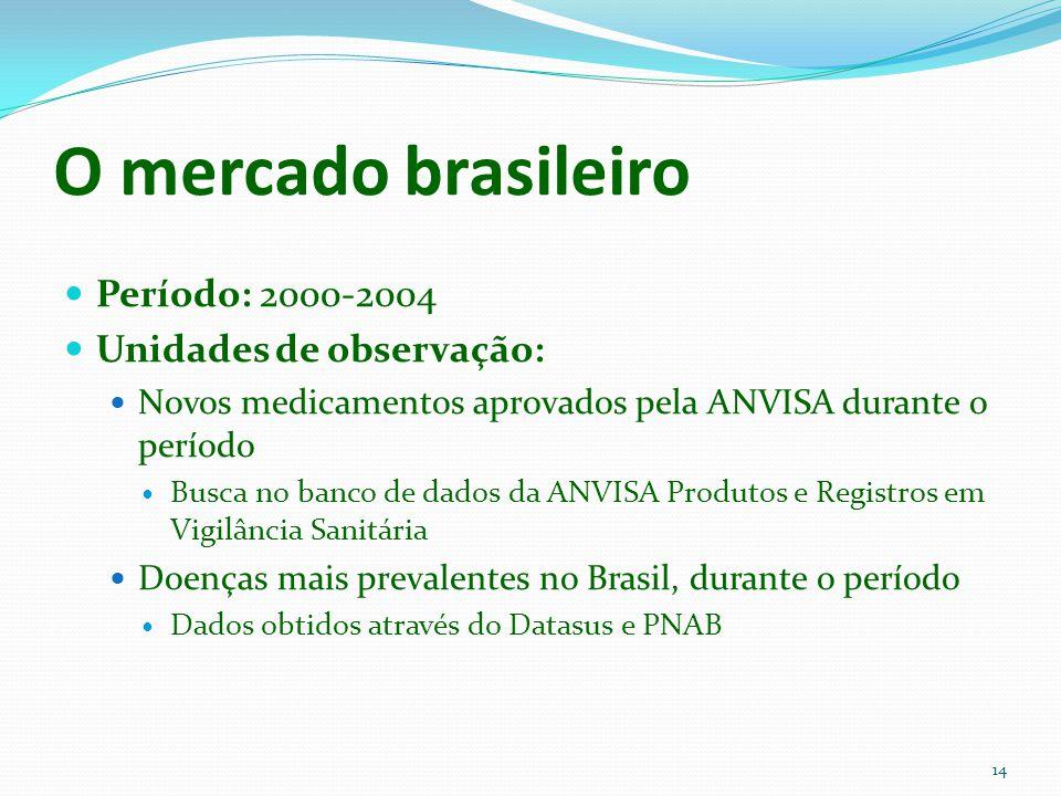 14 O mercado brasileiro Período: 2000-2004 Unidades de observação: Novos medicamentos aprovados pela ANVISA durante o período Busca no banco de dados