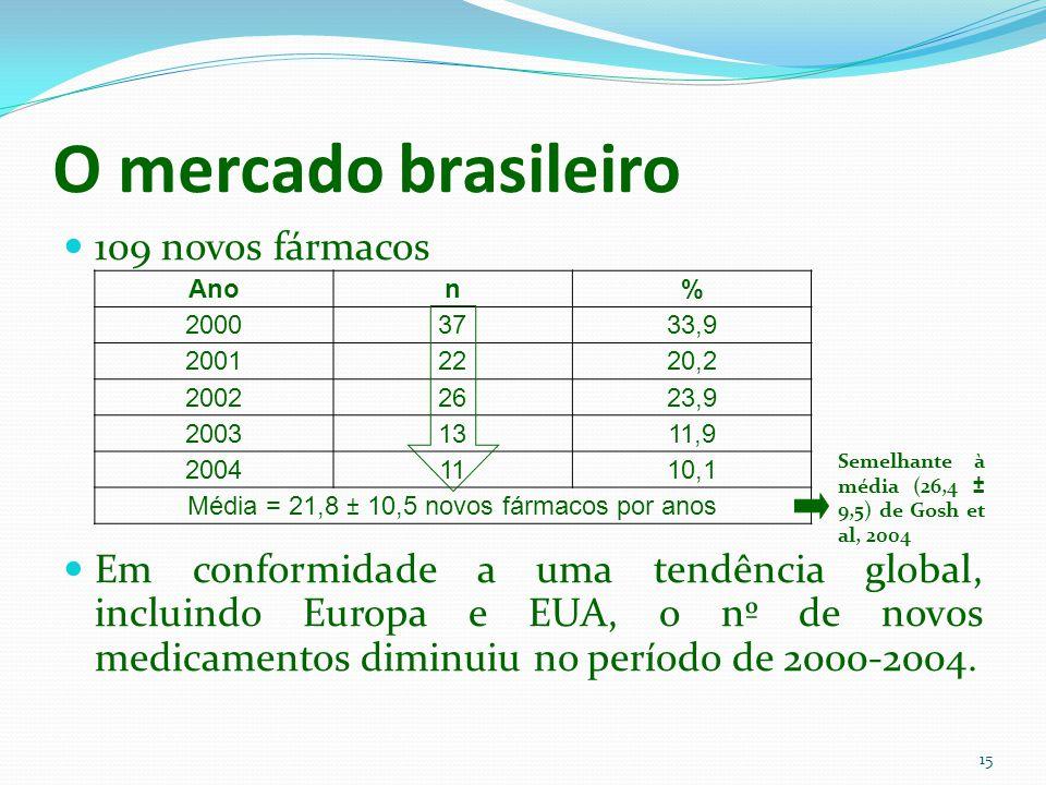 O mercado brasileiro 109 novos fármacos Em conformidade a uma tendência global, incluindo Europa e EUA, o nº de novos medicamentos diminuiu no período