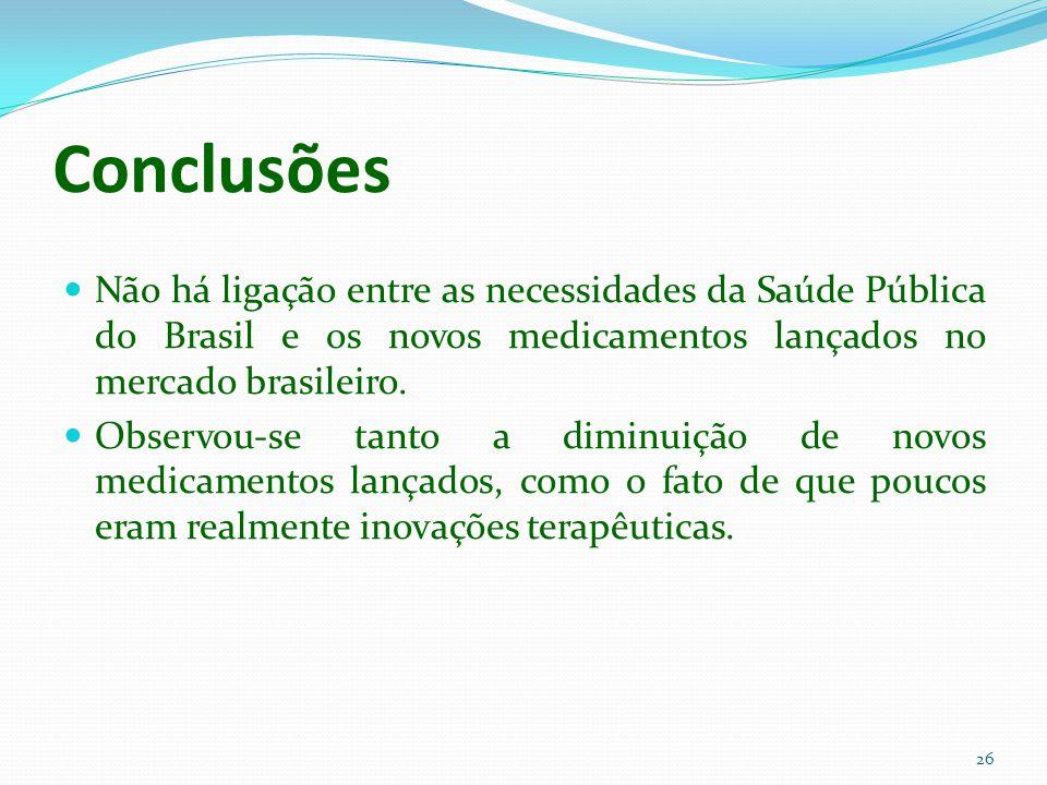 26 Conclusões Não há ligação entre as necessidades da Saúde Pública do Brasil e os novos medicamentos lançados no mercado brasileiro. Observou-se tant