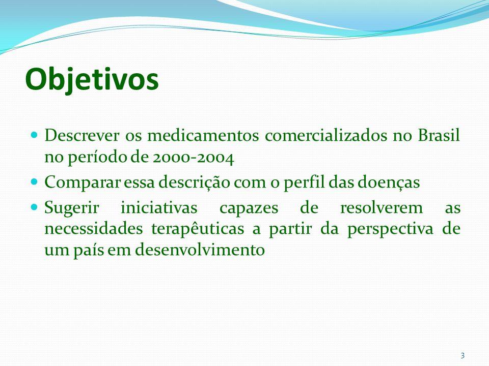 Objetivos Descrever os medicamentos comercializados no Brasil no período de 2000-2004 Comparar essa descrição com o perfil das doenças Sugerir iniciat
