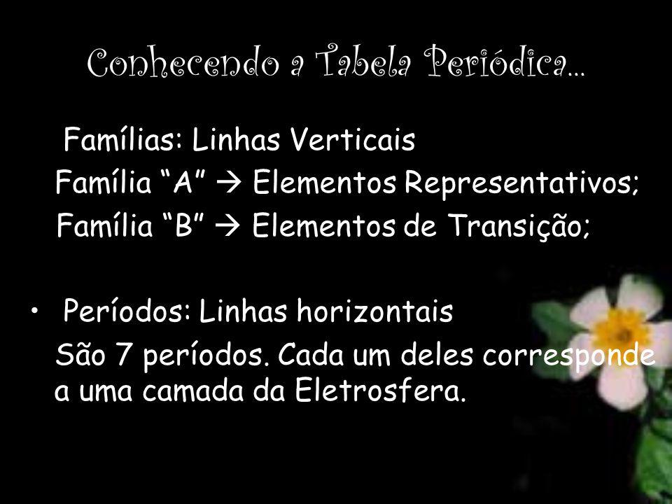 Conhecendo a Tabela Periódica... Famílias: Linhas Verticais Família A Elementos Representativos; Família B Elementos de Transição; Períodos: Linhas ho