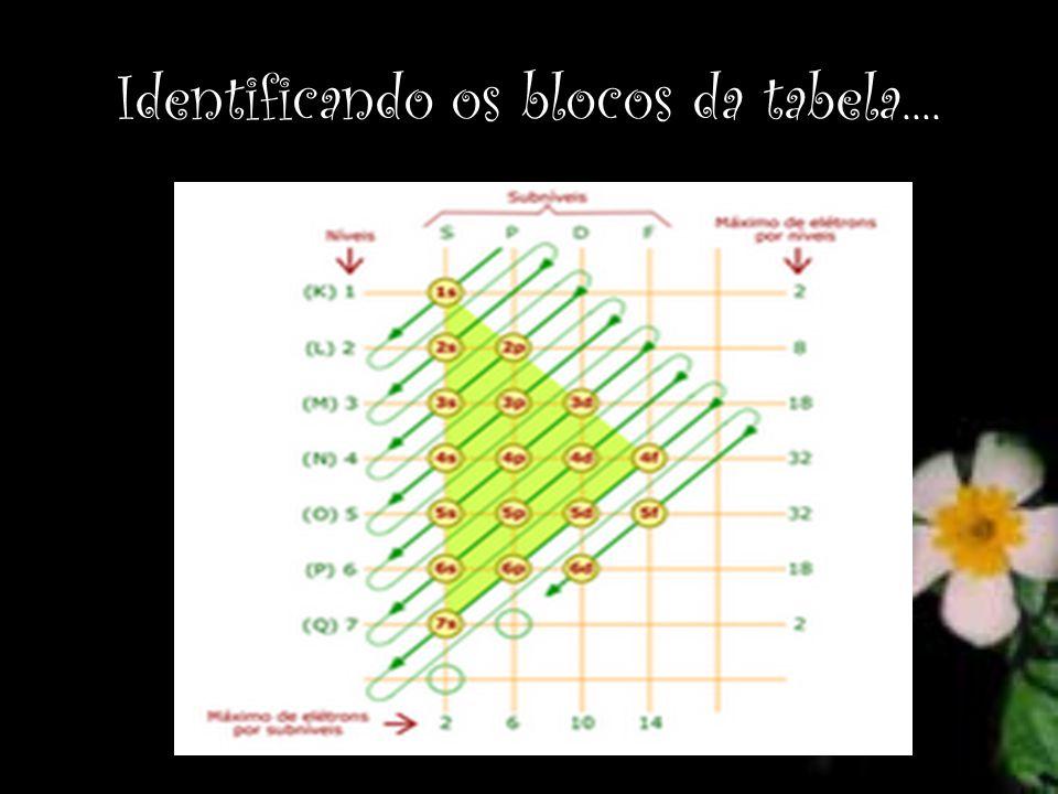 Identificando os blocos da tabela....