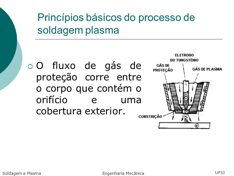 Princípios básicos do processo de soldagem plasma O fluxo de gás de proteção corre entre o corpo que contém o orifício e uma cobertura exterior.