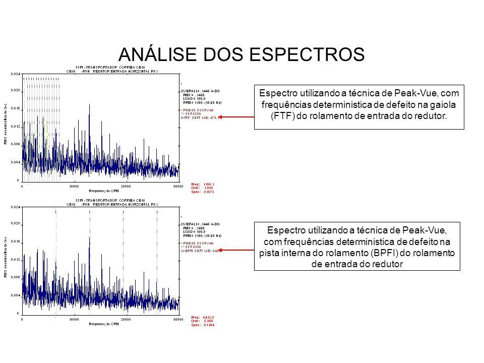 ANÁLISE DOS ESPECTROS Espectro utilizando a técnica de Peak-Vue, com frequências deterministica de defeito na gaiola (FTF) do rolamento de entrada do