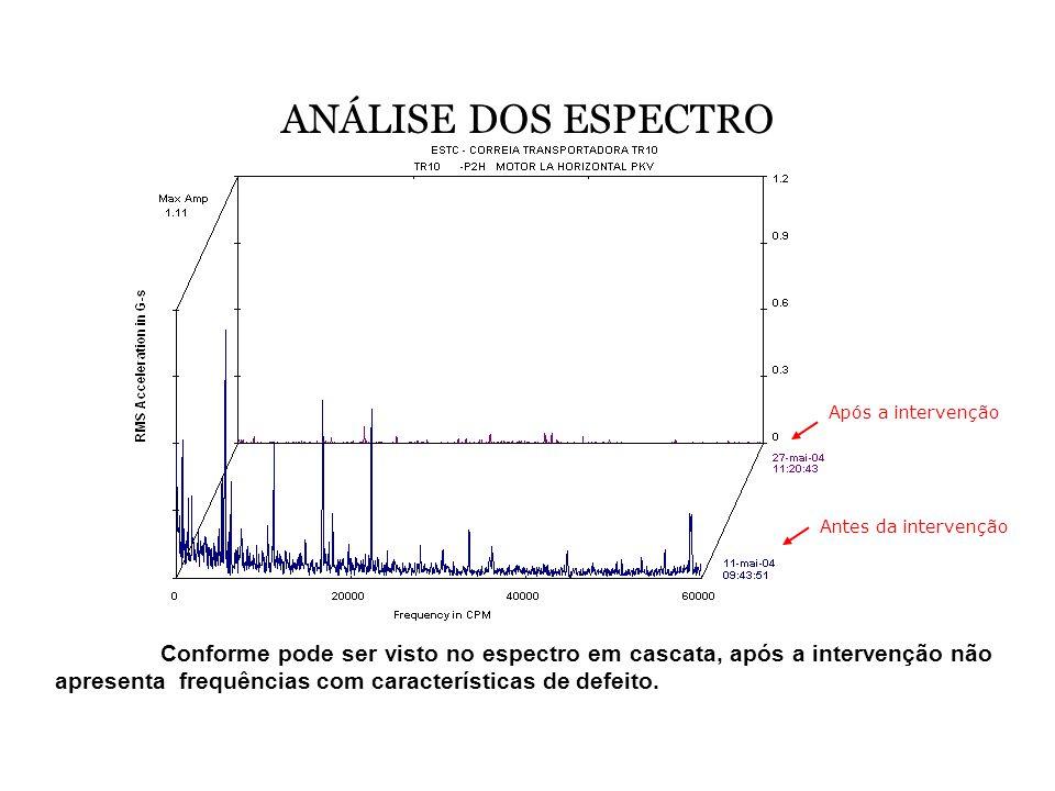 ANÁLISE DOS ESPECTRO Conforme pode ser visto no espectro em cascata, após a intervenção não apresenta frequências com características de defeito. Ante