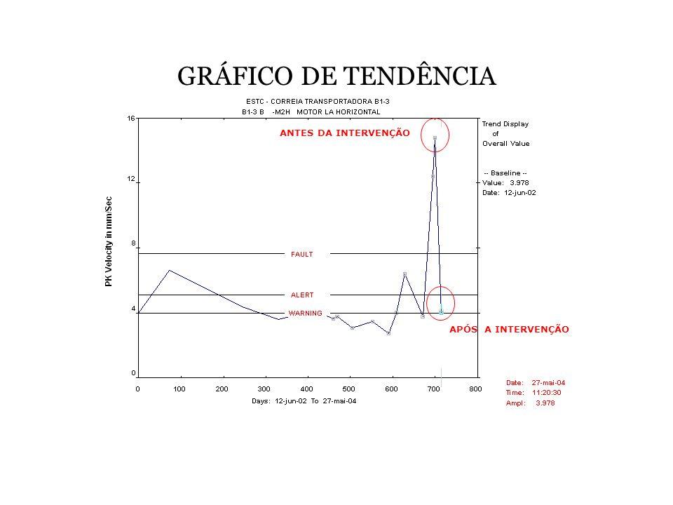 GRÁFICO DE TENDÊNCIA ANTES DA INTERVENÇÃO APÓS A INTERVENÇÃO
