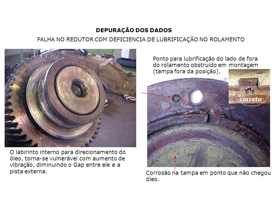 DEPURAÇÃO DOS DADOS Corrosão na tampa em ponto que não chegou óleo. FALHA NO REDUTOR COM DEFICIENCIA DE LUBRIFICAÇÃO NO ROLAMENTO Ponto para lubrifica