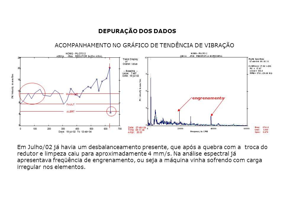 ACOMPANHAMENTO NO GRÁFICO DE TENDÊNCIA DE VIBRAÇÃO Em Julho/02 já havia um desbalanceamento presente, que após a quebra com a troca do redutor e limpe