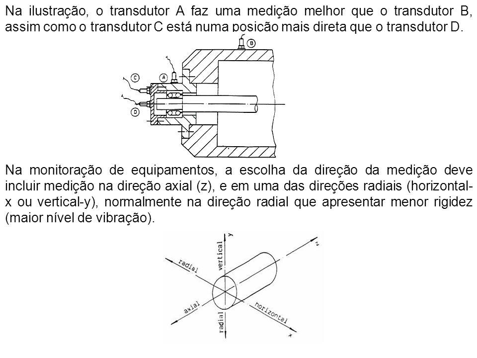 Na ilustração, o transdutor A faz uma medição melhor que o transdutor B, assim como o transdutor C está numa posição mais direta que o transdutor D. N