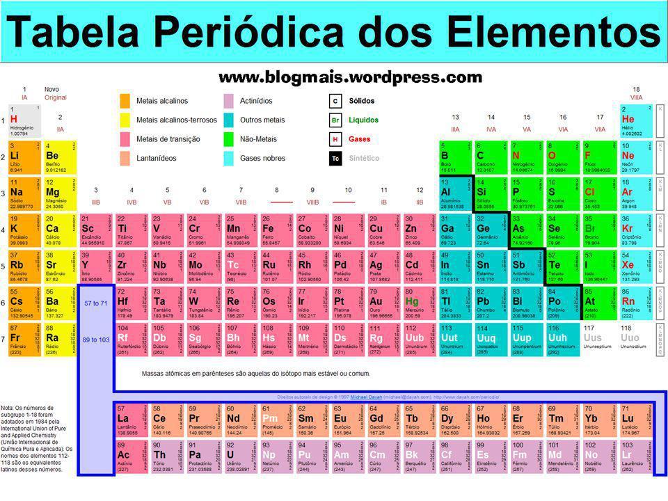 2.(UFAL) A tabela periódica é um dos conceitos mais importantes da química.