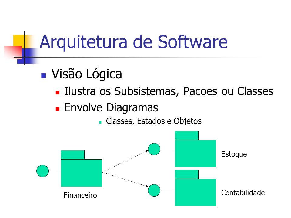 Arquitetura de Software Visão Lógica Ilustra os Subsistemas, Pacoes ou Classes Envolve Diagramas Classes, Estados e Objetos Financeiro Estoque Contabilidade
