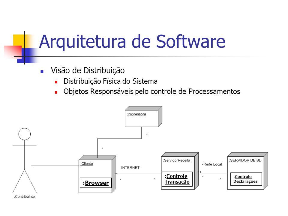 Arquitetura de Software Visão de Distribuição Distribuição Física do Sistema Objetos Responsáveis pelo controle de Processamentos :Browser :Controle Transação :Controle Declarações