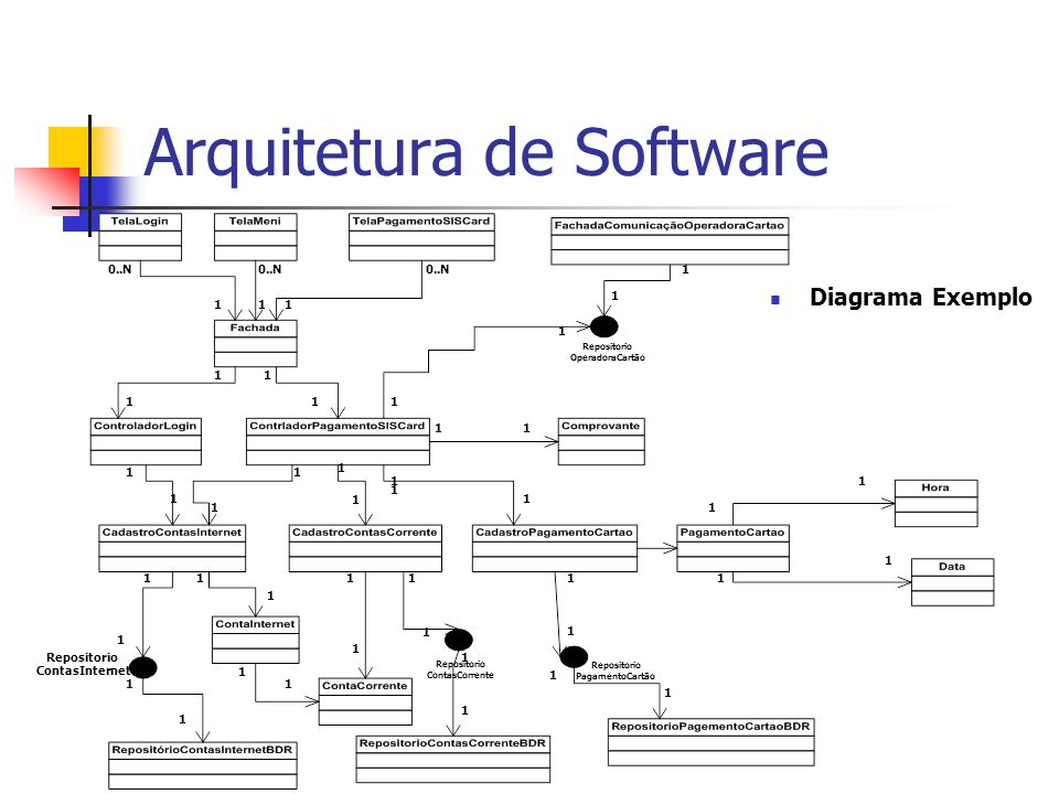 Arquitetura de Software Diagrama Exemplo 0..N 111 11 111 1 1 1 11 1 1 1 1 1 1 11 1 1 1 1 1 1 11 1 1 1 1 1 1 11 1 1 1 1 1 1 1 Repositorio ContasInternet Repositorio ContasCorrente Repositorio PagamentoCartão Repositorio OperadoraCartão