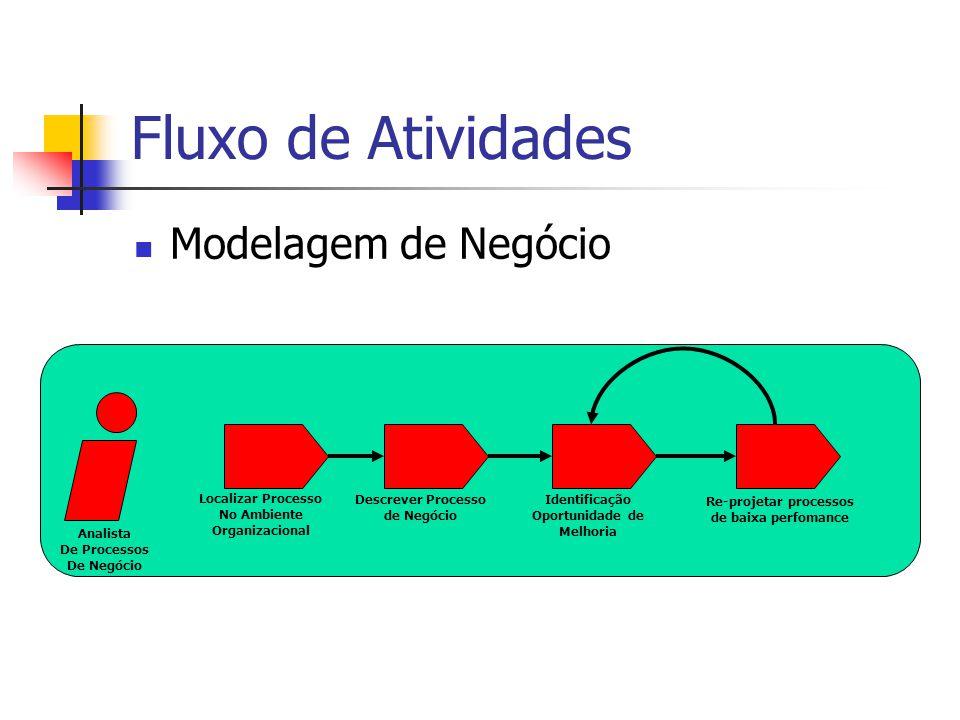 Fluxo de Atividades Modelagem de Negócio Analista De Processos De Negócio Localizar Processo No Ambiente Organizacional Descrever Processo de Negócio Identificação Oportunidade de Melhoria Re-projetar processos de baixa perfomance
