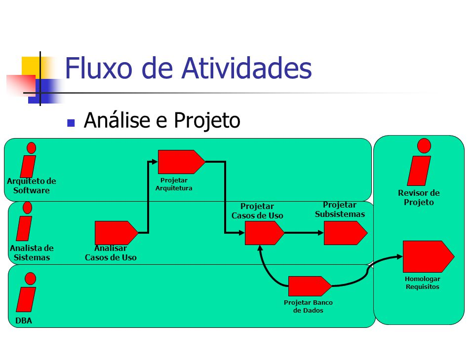 Fluxo de Atividades Análise e Projeto Revisor de Projeto Projetar Casos de Uso Analisar Casos de Uso Projetar Banco de Dados Projetar Arquitetura Homologar Requisitos Projetar Subsistemas DBA Analista de Sistemas Arquiteto de Software