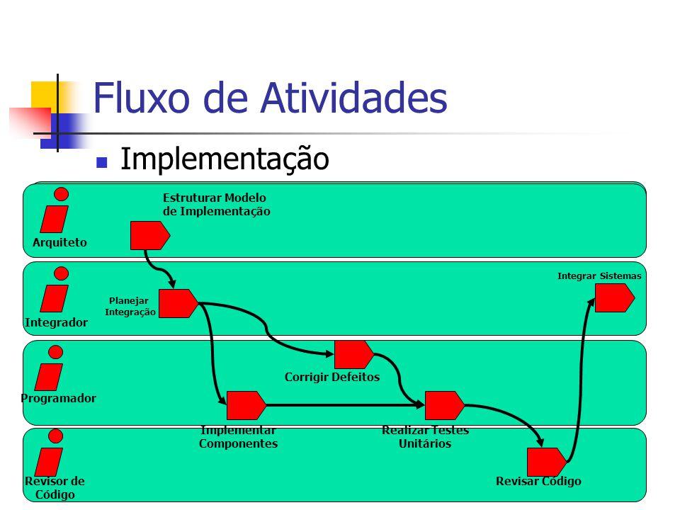 Fluxo de Atividades Implementação Estruturar Modelo de Implementação Planejar Integração Corrigir Defeitos Integrar Sistemas Implementar Componentes Arquiteto Programador Revisor de Código Integrador Realizar Testes Unitários Revisar Código