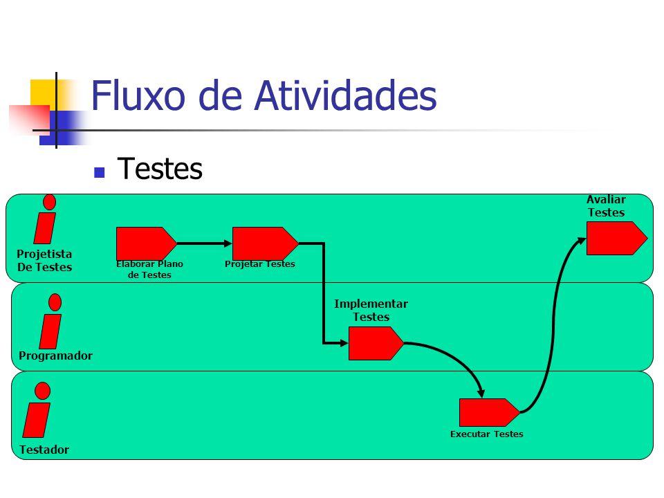 Fluxo de Atividades Testes Implementar Testes Executar Testes Elaborar Plano de Testes Avaliar Testes Testador Programador Projetista De Testes Projetar Testes