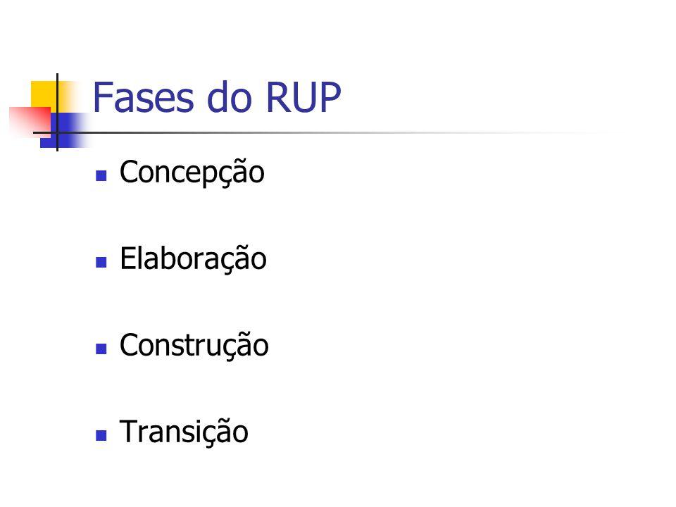 Fases do RUP Concepção Elaboração Construção Transição