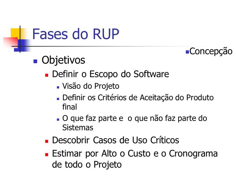 Fases do RUP Objetivos Definir o Escopo do Software Visão do Projeto Definir os Critérios de Aceitação do Produto final O que faz parte e o que não faz parte do Sistemas Descobrir Casos de Uso Críticos Estimar por Alto o Custo e o Cronograma de todo o Projeto Concepção
