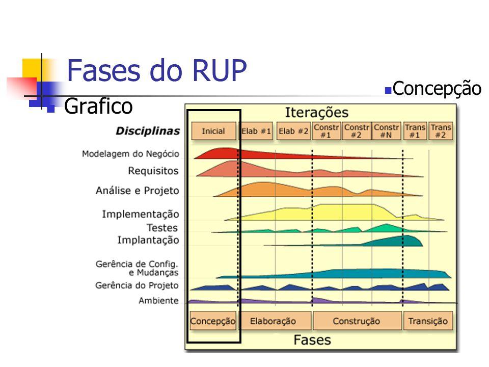 Fases do RUP Grafico Concepção