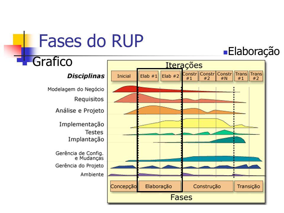 Fases do RUP Elaboração Grafico