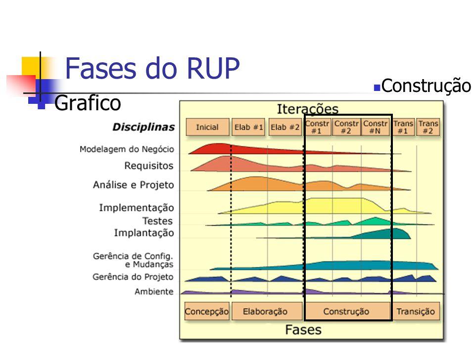 Fases do RUP Construção Grafico