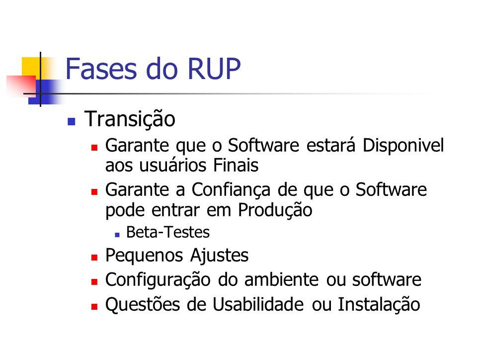 Fases do RUP Transição Garante que o Software estará Disponivel aos usuários Finais Garante a Confiança de que o Software pode entrar em Produção Beta-Testes Pequenos Ajustes Configuração do ambiente ou software Questões de Usabilidade ou Instalação