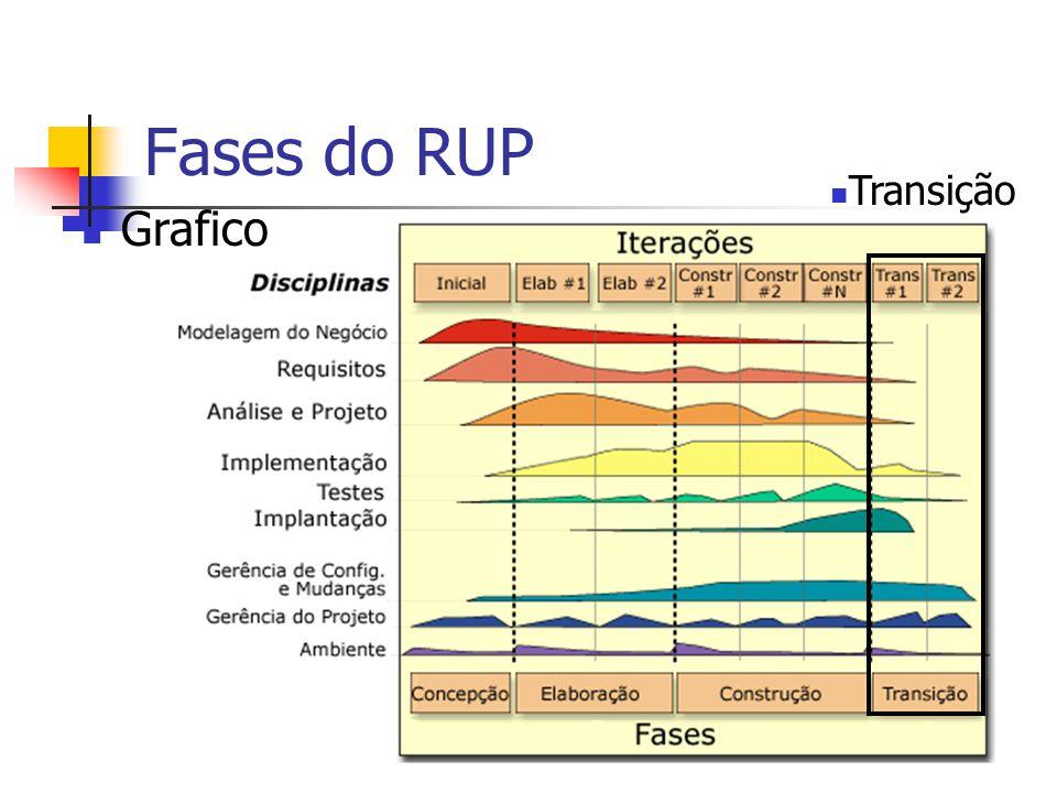 Fases do RUP Transição Grafico