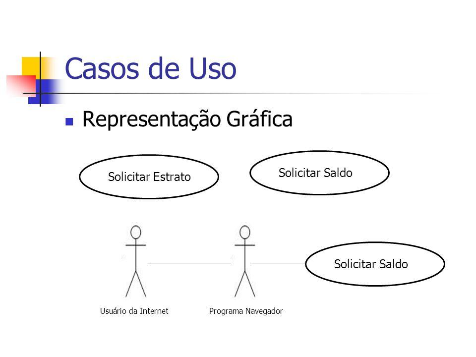 Casos de Uso Representação Gráfica 2 Cliente Solicitar SaldoSacar DinheiroTransferir Entre Contas Uma Associação entre m ator e um caso de uso indica que há uma comunicação.