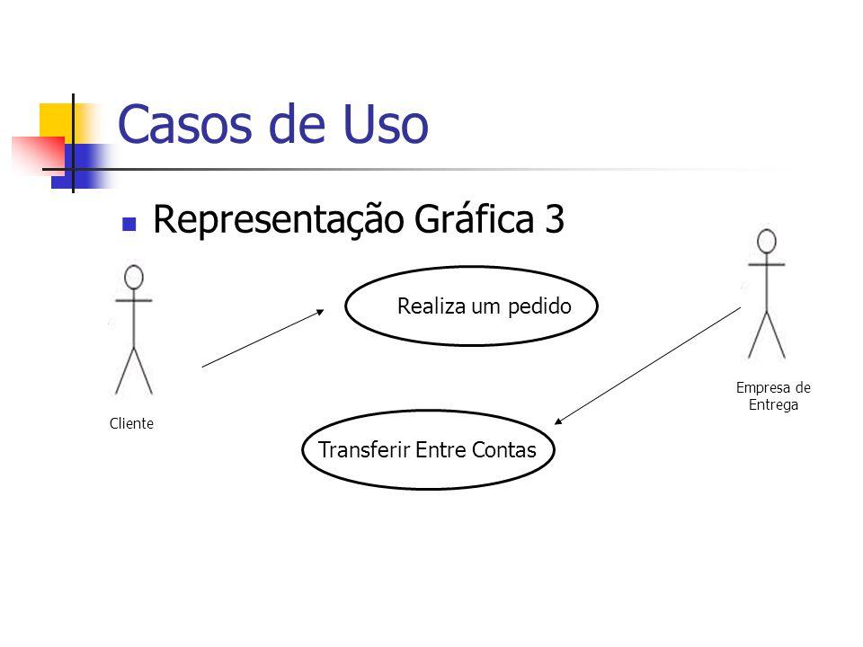 Casos de Uso Representação Gráfica 3 Cliente Realiza um pedidoTransferir Entre Contas Empresa de Entrega