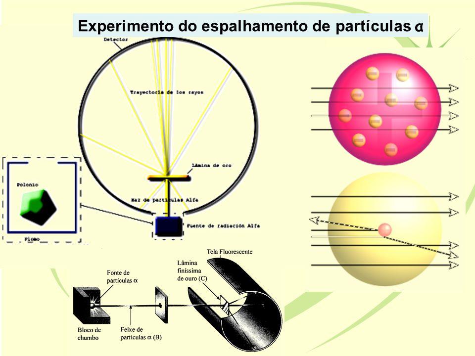 Experimento do espalhamento de partículas α