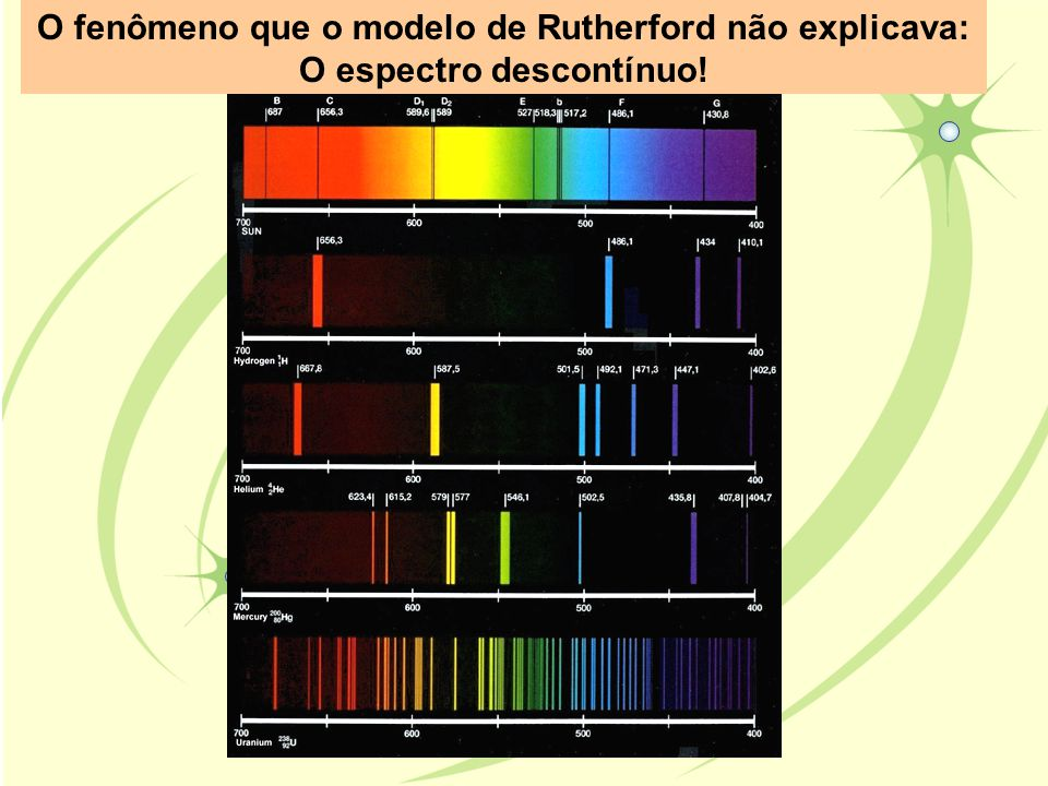 O fenômeno que o modelo de Rutherford não explicava: O espectro descontínuo!