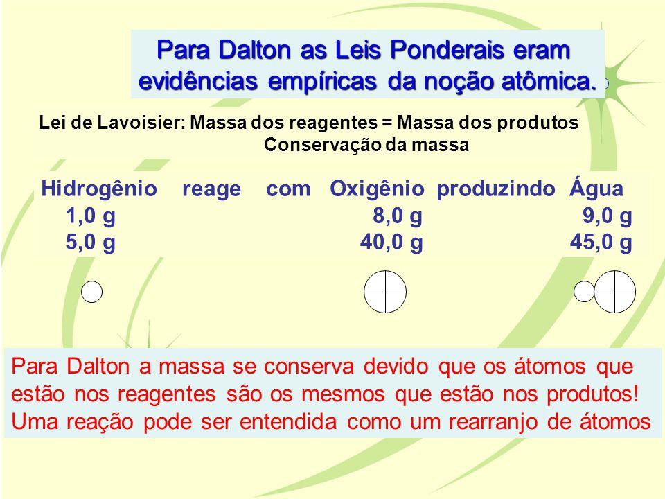 Para Dalton as Leis Ponderais eram evidências empíricas da noção atômica. Lei de Lavoisier: Massa dos reagentes = Massa dos produtos Conservação da ma