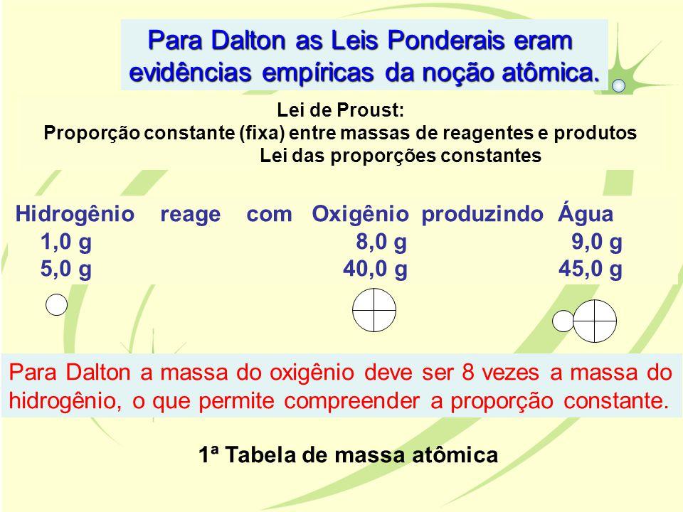 Para Dalton as Leis Ponderais eram evidências empíricas da noção atômica. Lei de Proust: Proporção constante (fixa) entre massas de reagentes e produt