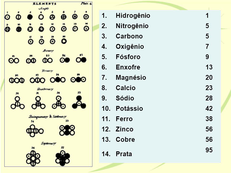 1.Hidrogênio1 2.Nitrogênio5 3.Carbono5 4.Oxigênio7 5.Fósforo9 6.Enxofre13 7.Magnésio20 8.Calcio23 9.Sódio28 10.Potássio42 11.Ferro38 12.Zinco56 13.Cob