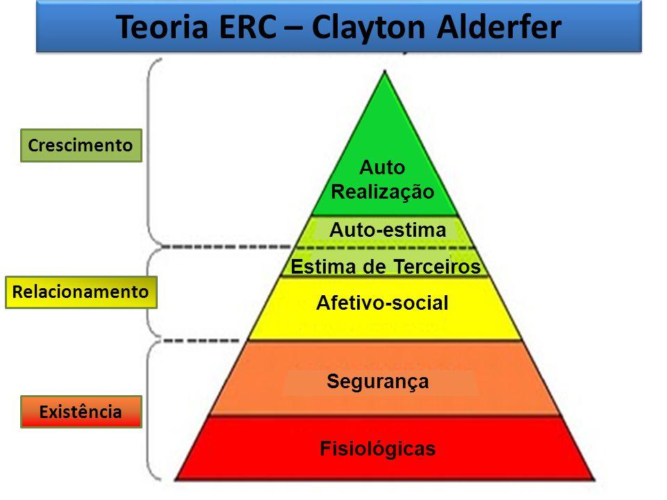Teoria ERC – Clayton Alderfer Crescimento Relacionamento Existência Auto Realização Auto-estima Estima de Terceiros Afetivo-social Segurança Fisiológi