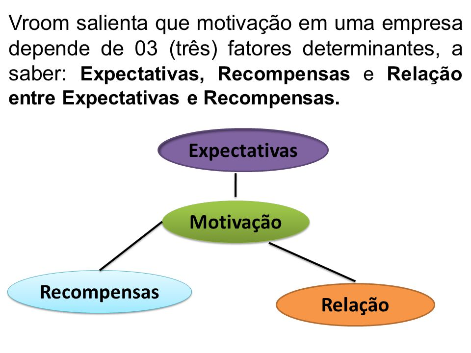 Vroom salienta que motivação em uma empresa depende de 03 (três) fatores determinantes, a saber: Expectativas, Recompensas e Relação entre Expectativa