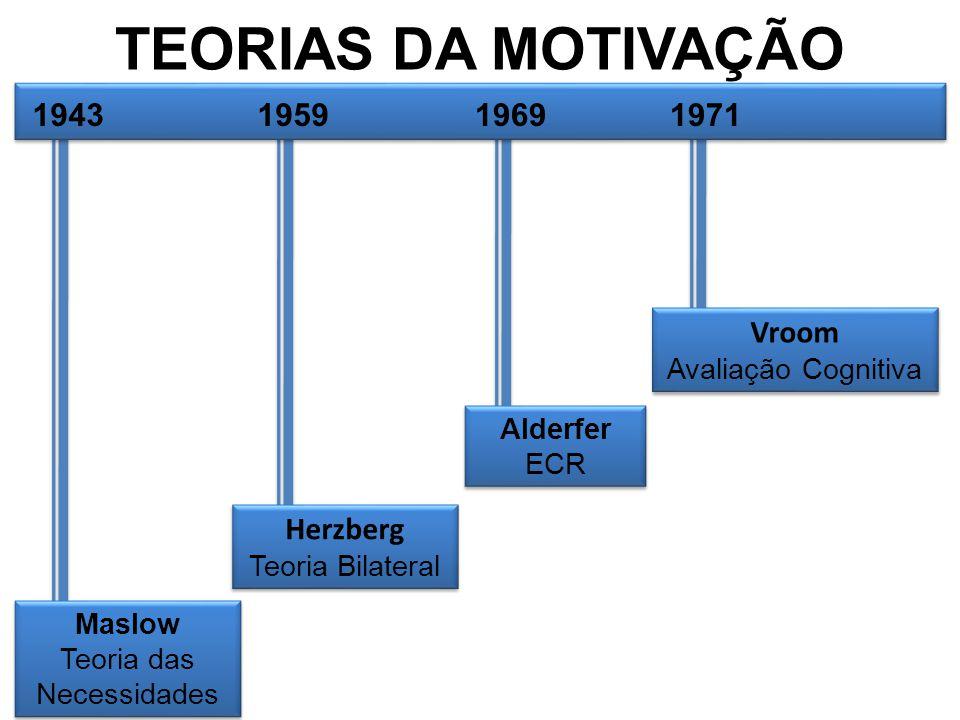 TEORIAS DA MOTIVAÇÃO Maslow Teoria das Necessidades Maslow Teoria das Necessidades Herzberg Teoria Bilateral Herzberg Teoria Bilateral Alderfer ECR Al
