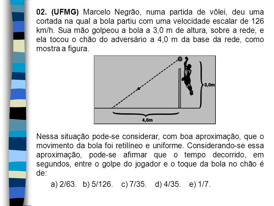 02. (UFMG) Marcelo Negrão, numa partida de vôlei, deu uma cortada na qual a bola partiu com uma velocidade escalar de 126 km/h. Sua mão golpeou a bola