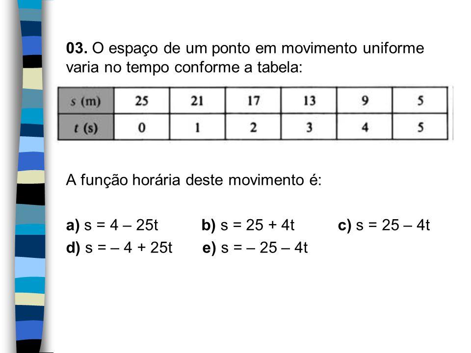 03. O espaço de um ponto em movimento uniforme varia no tempo conforme a tabela: A função horária deste movimento é: a) s = 4 – 25t b) s = 25 + 4t c)