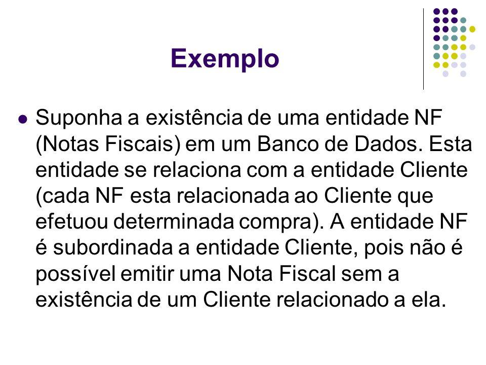 Exemplo Suponha a existência de uma entidade NF (Notas Fiscais) em um Banco de Dados. Esta entidade se relaciona com a entidade Cliente (cada NF esta