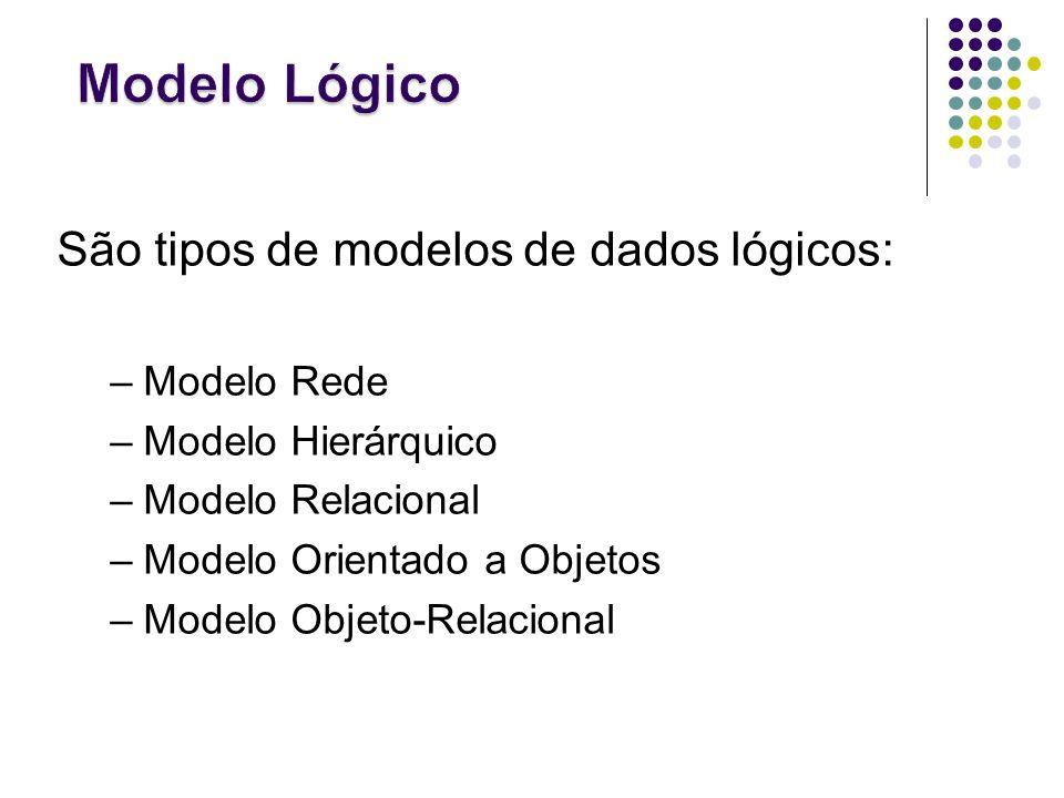 São tipos de modelos de dados lógicos: –Modelo Rede –Modelo Hierárquico –Modelo Relacional –Modelo Orientado a Objetos –Modelo Objeto-Relacional