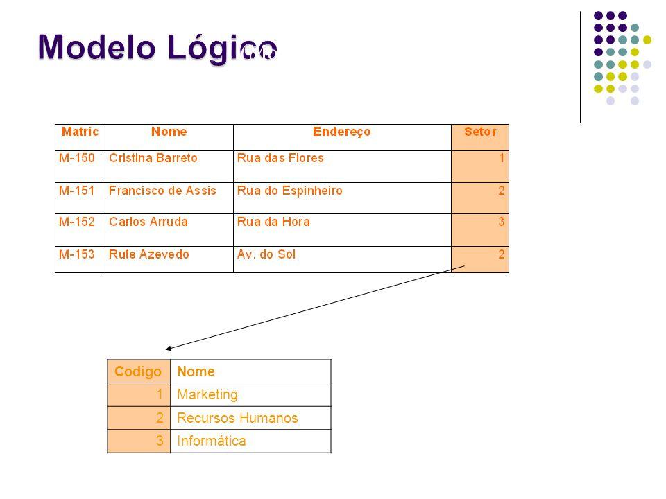 Tabela Funcionário CodigoNome 1Marketing 2Recursos Humanos 3Informática Tabela Setor (Modelo Relacional).