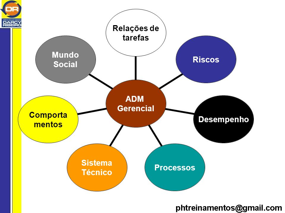 ADM Gerencial Relações de tarefas RiscosDesempenhoProcessos Sistema Técnico Comporta mentos Mundo Social