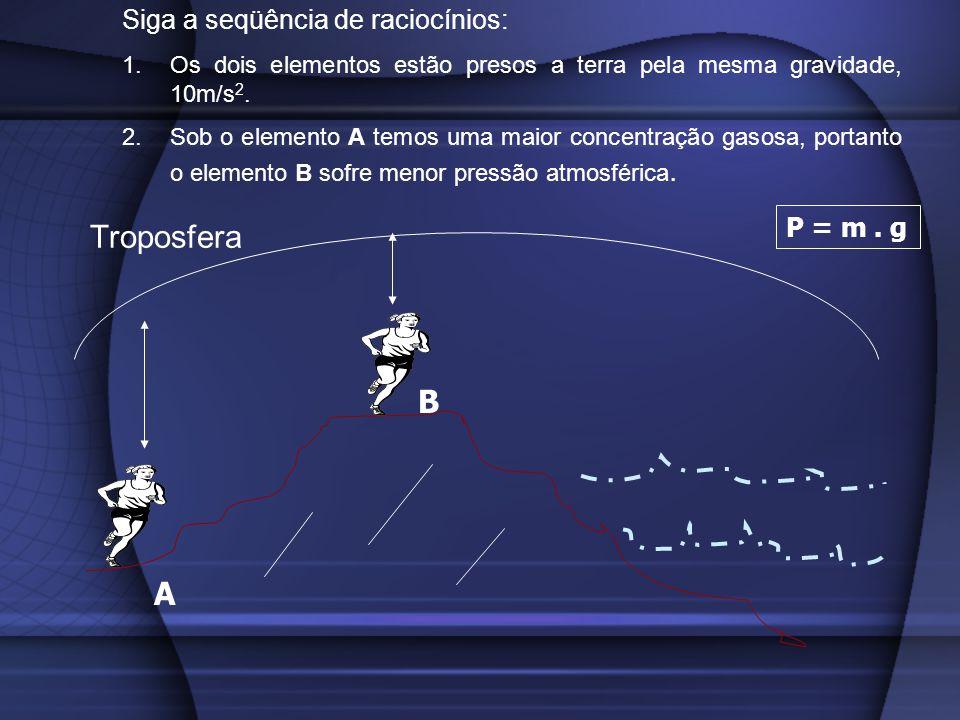 Troposfera A B Siga a seqüência de raciocínios: 1.Os dois elementos estão presos a terra pela mesma gravidade, 10m/s 2. 2.Sob o elemento A temos uma m