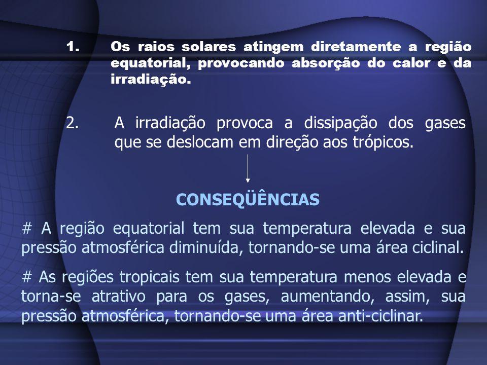1.Os raios solares atingem diretamente a região equatorial, provocando absorção do calor e da irradiação. 2.A irradiação provoca a dissipação dos gase